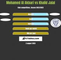 Mohamed Al Akbari vs Khalid Jalal h2h player stats