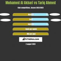 Mohamed Al Akbari vs Tariq Ahmed h2h player stats