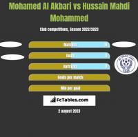 Mohamed Al Akbari vs Hussain Mahdi Mohammed h2h player stats
