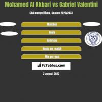 Mohamed Al Akbari vs Gabriel Valentini h2h player stats