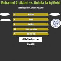 Mohamed Al Akbari vs Abdulla Tariq Mohd h2h player stats