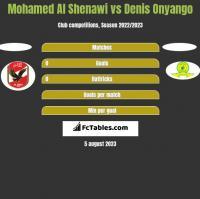 Mohamed Al Shenawi vs Denis Onyango h2h player stats