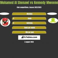 Mohamed Al Shenawi vs Kennedy Mweene h2h player stats