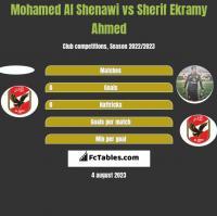 Mohamed Al Shenawi vs Sherif Ekramy Ahmed h2h player stats