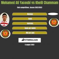 Mohamed Ali Yacoubi vs Khelil Chammam h2h player stats