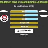 Mohamed Atwa vs Mohammed Al-Shoraimi h2h player stats