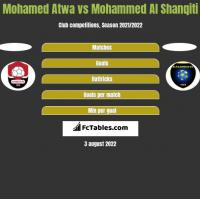 Mohamed Atwa vs Mohammed Al Shanqiti h2h player stats