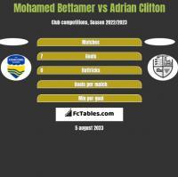 Mohamed Bettamer vs Adrian Clifton h2h player stats
