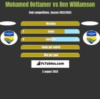 Mohamed Bettamer vs Ben Williamson h2h player stats