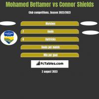 Mohamed Bettamer vs Connor Shields h2h player stats