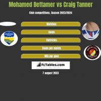 Mohamed Bettamer vs Craig Tanner h2h player stats