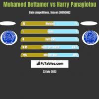 Mohamed Bettamer vs Harry Panayiotou h2h player stats