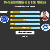 Mohamed Bettamer vs Neal Maupay h2h player stats