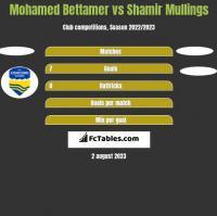 Mohamed Bettamer vs Shamir Mullings h2h player stats