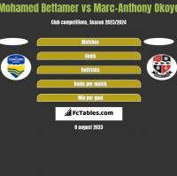 Mohamed Bettamer vs Marc-Anthony Okoye h2h player stats
