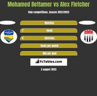 Mohamed Bettamer vs Alex Fletcher h2h player stats