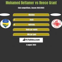 Mohamed Bettamer vs Reece Grant h2h player stats