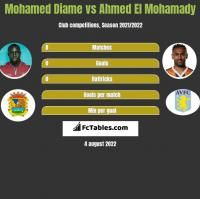 Mohamed Diame vs Ahmed El Mohamady h2h player stats
