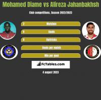Mohamed Diame vs Alireza Jahanbakhsh h2h player stats