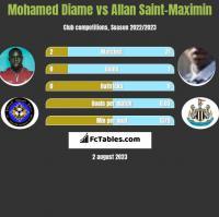 Mohamed Diame vs Allan Saint-Maximin h2h player stats