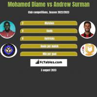 Mohamed Diame vs Andrew Surman h2h player stats