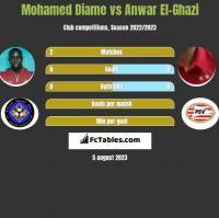 Mohamed Diame vs Anwar El-Ghazi h2h player stats