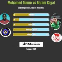 Mohamed Diame vs Beram Kayal h2h player stats