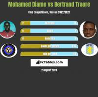 Mohamed Diame vs Bertrand Traore h2h player stats