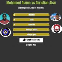 Mohamed Diame vs Christian Atsu h2h player stats