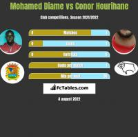 Mohamed Diame vs Conor Hourihane h2h player stats