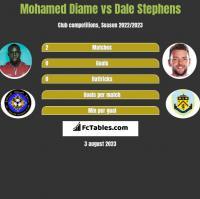 Mohamed Diame vs Dale Stephens h2h player stats