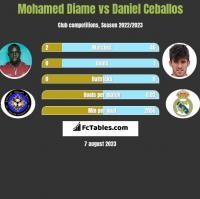 Mohamed Diame vs Daniel Ceballos h2h player stats