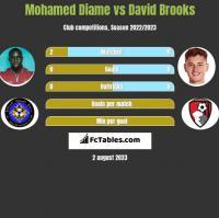 Mohamed Diame vs David Brooks h2h player stats