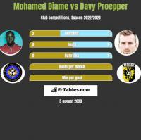 Mohamed Diame vs Davy Proepper h2h player stats