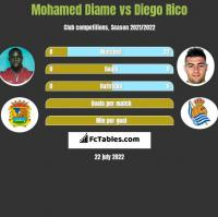 Mohamed Diame vs Diego Rico h2h player stats