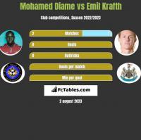 Mohamed Diame vs Emil Krafth h2h player stats