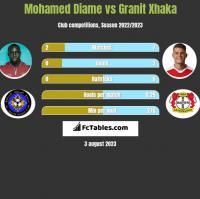 Mohamed Diame vs Granit Xhaka h2h player stats