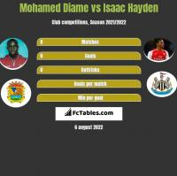 Mohamed Diame vs Isaac Hayden h2h player stats