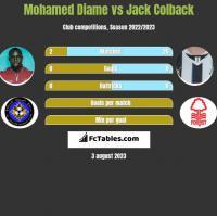 Mohamed Diame vs Jack Colback h2h player stats