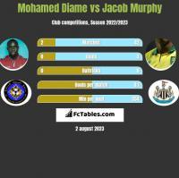 Mohamed Diame vs Jacob Murphy h2h player stats