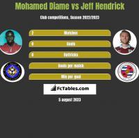 Mohamed Diame vs Jeff Hendrick h2h player stats