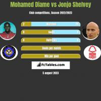 Mohamed Diame vs Jonjo Shelvey h2h player stats