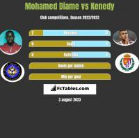 Mohamed Diame vs Kenedy h2h player stats