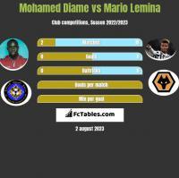 Mohamed Diame vs Mario Lemina h2h player stats