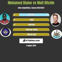 Mohamed Diame vs Matt Ritchie h2h player stats