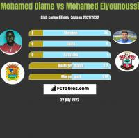 Mohamed Diame vs Mohamed Elyounoussi h2h player stats