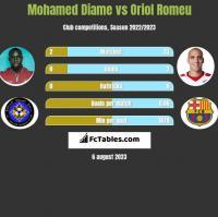 Mohamed Diame vs Oriol Romeu h2h player stats