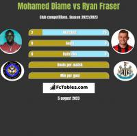 Mohamed Diame vs Ryan Fraser h2h player stats