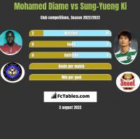 Mohamed Diame vs Sung-Yueng Ki h2h player stats