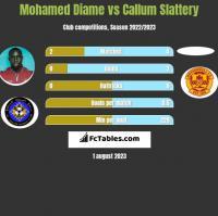 Mohamed Diame vs Callum Slattery h2h player stats